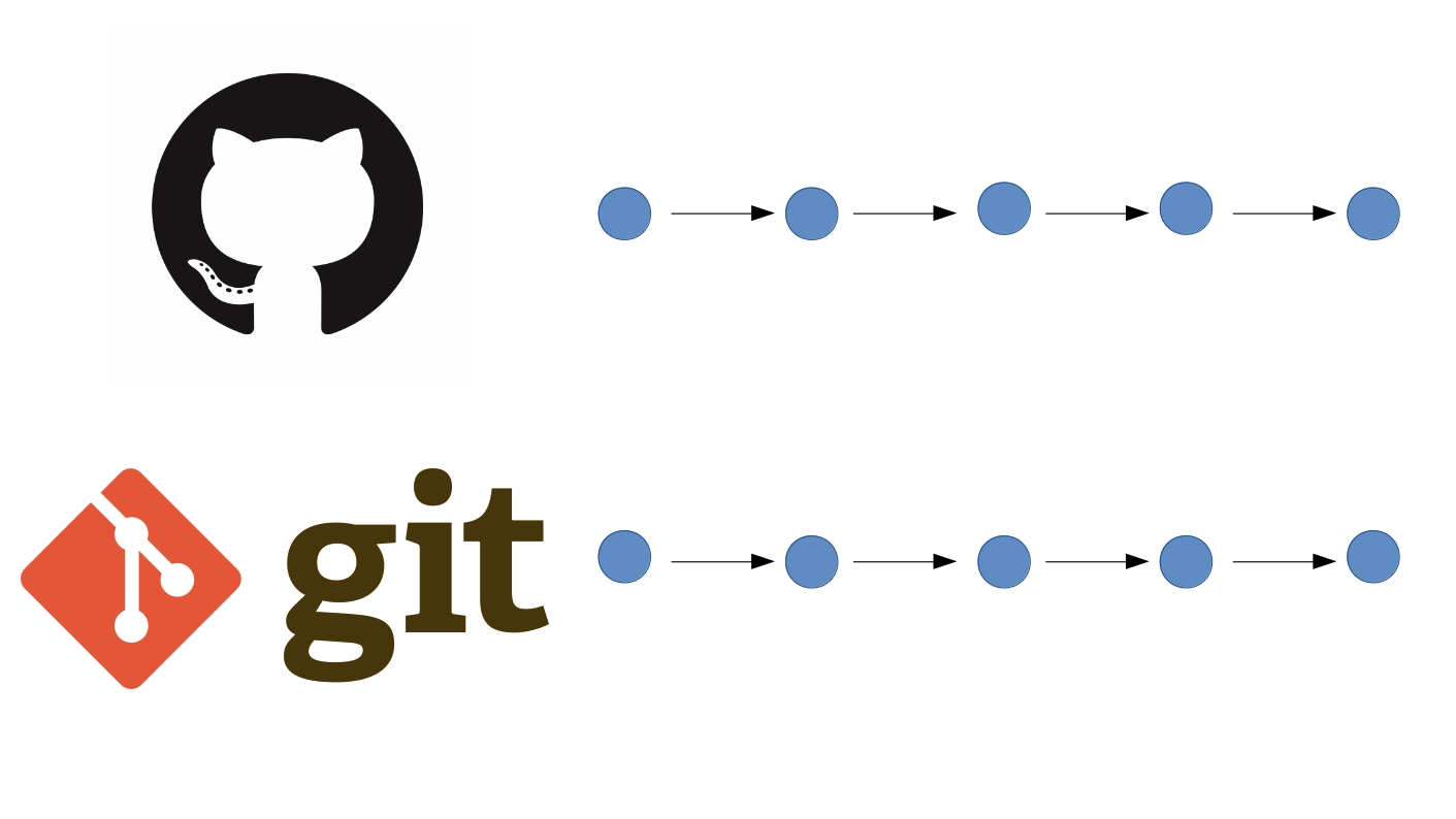 git pull request